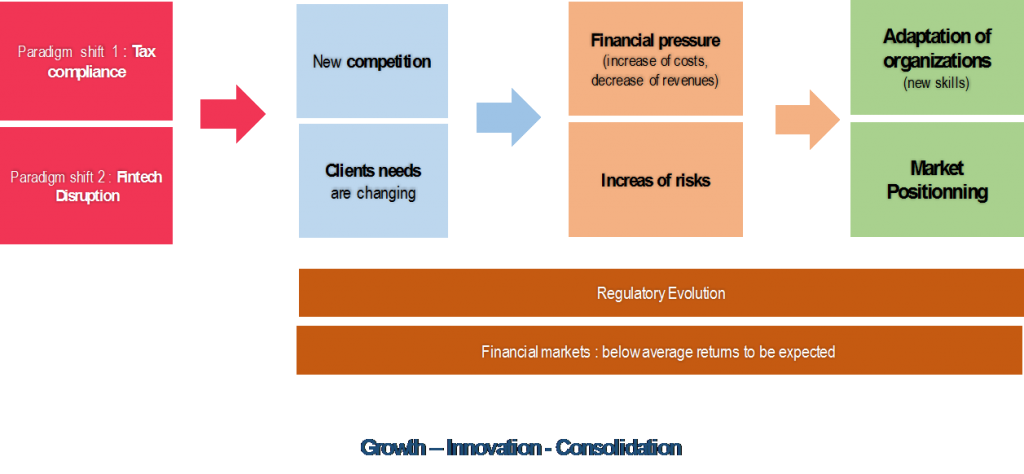 Growth Innovation Consolidation