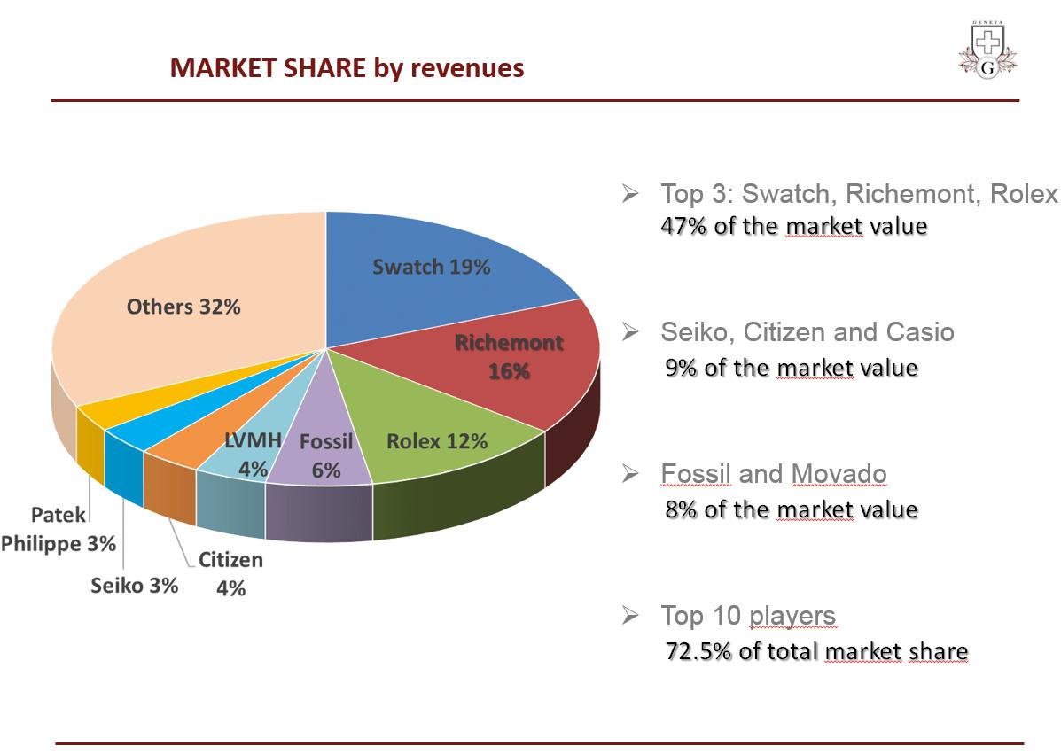 Source: Genthod Wealth Management