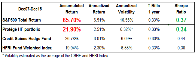 Volatility CSHF and HFRI Index