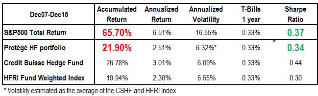 Volatility CSHF and HFRI Index