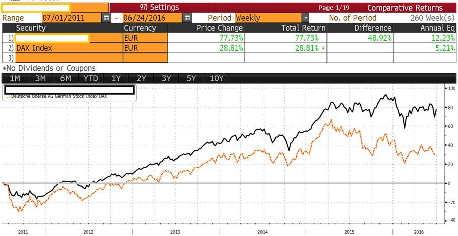 Graph 1 performance of actively managed German equities Fund vs its index