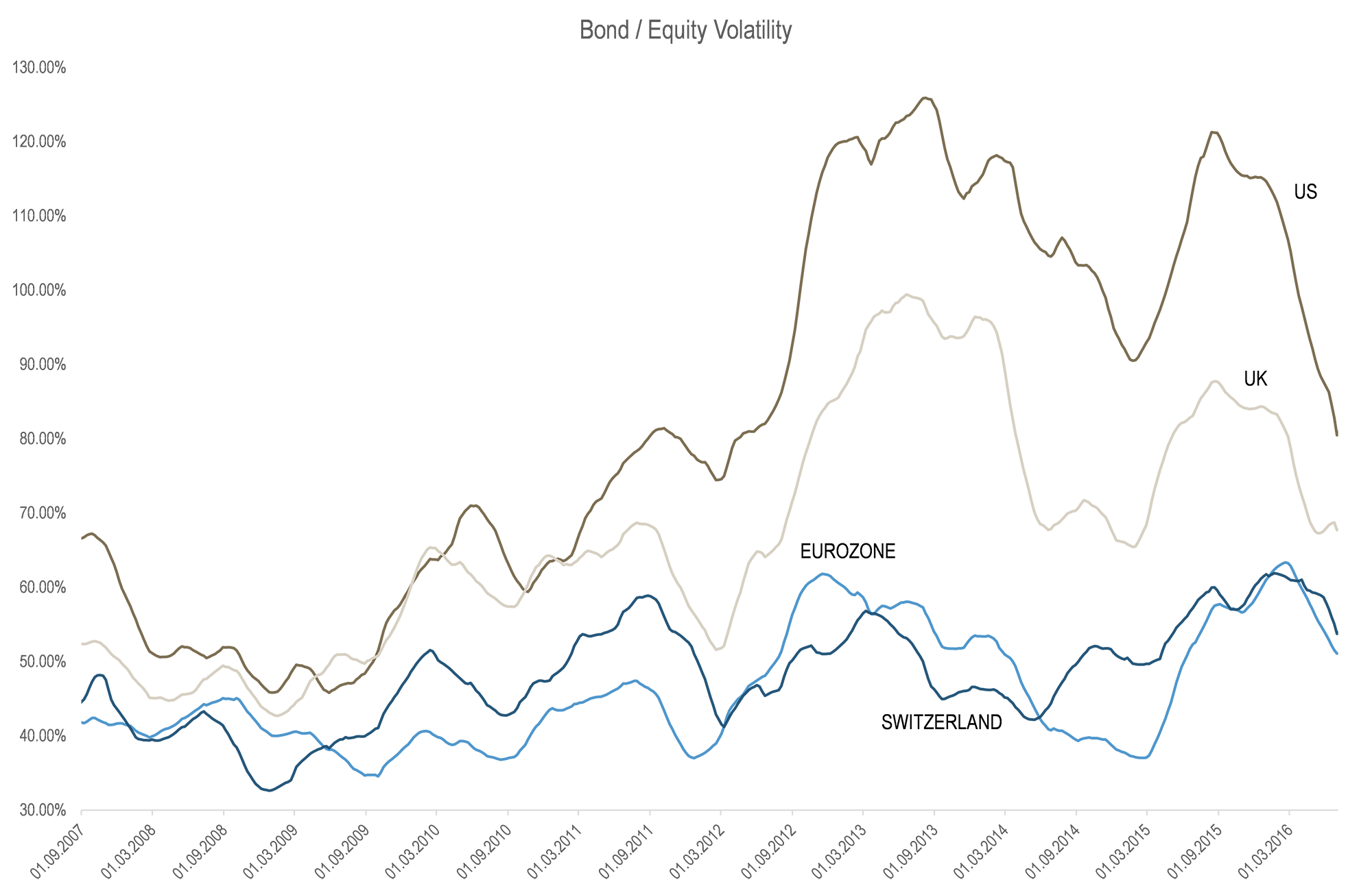 Bond Equity Volatility