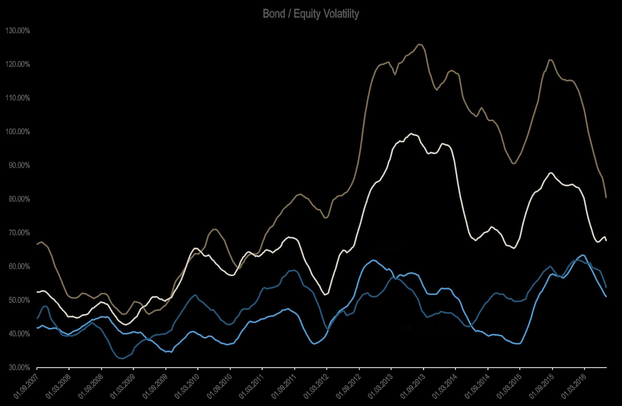 Bond Equity Volatility