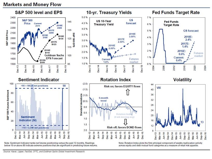 Markets and Money Flow