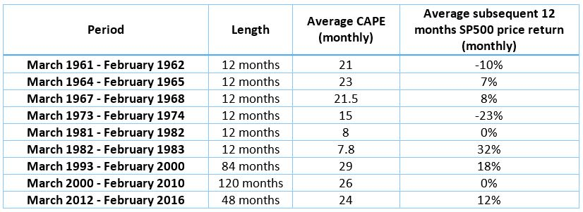 CAPE ratio