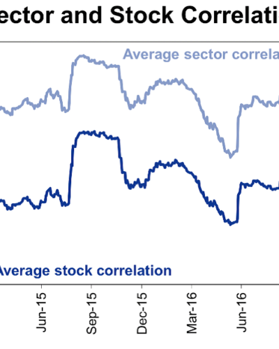 Chart of the Month – Active management is back but beware of the next equity sector rotation!