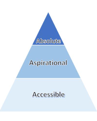 La pyramide du luxe comme stratégie de défense face aux incertitudes politiques