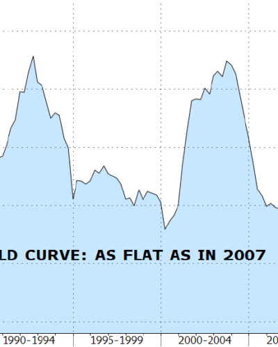 Chart of the Month – What's going on?