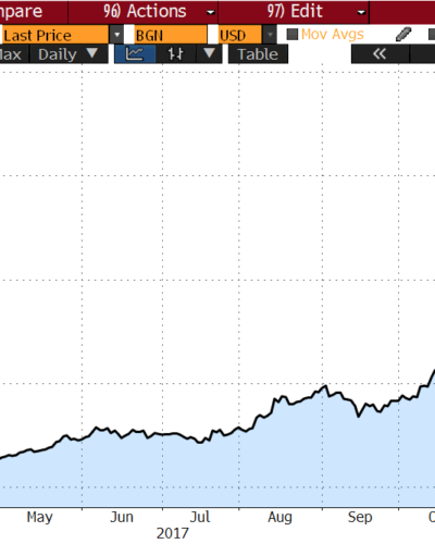 Chart of the Month – Bitcoin