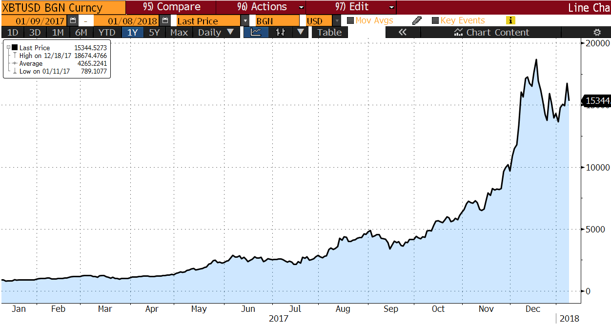 Chart of the month - Bitcoin