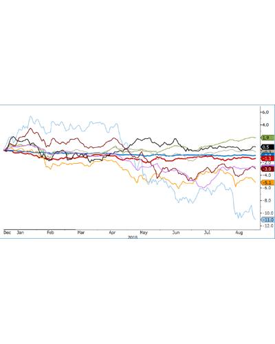 Mercato obbligazionario globale – Mercati nota settimanale