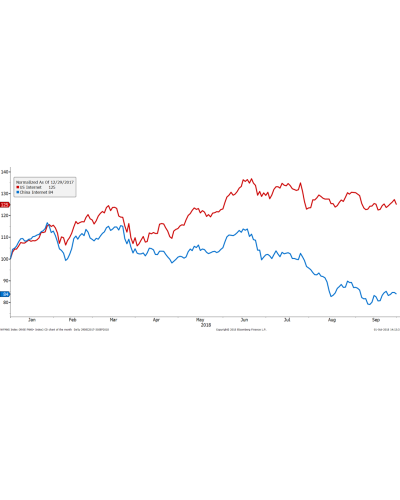 Chart of the Month – How far can the divergence go?