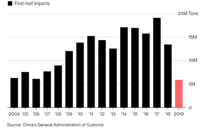 Importazioni cinesi di soia dagli Stati Uniti: ammontare risultante al primo semestre per anno