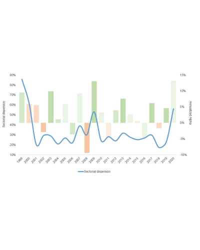 Chart of the Month – High market dispersion creates alpha opportunities!