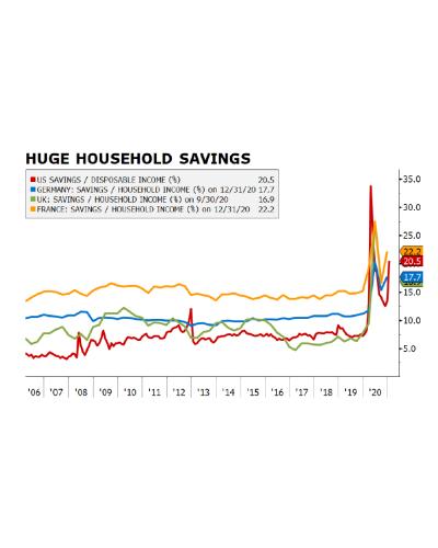 Mercati in prospettiva: il peso della liquiditá