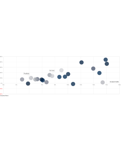 Chart of the Month – Portfolio Construction and Negative Correlation